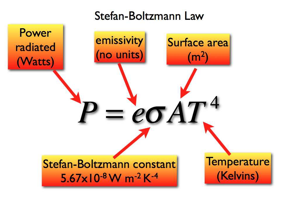 The law of Stefan-Boltzmann: definition, formula and conclusion 81